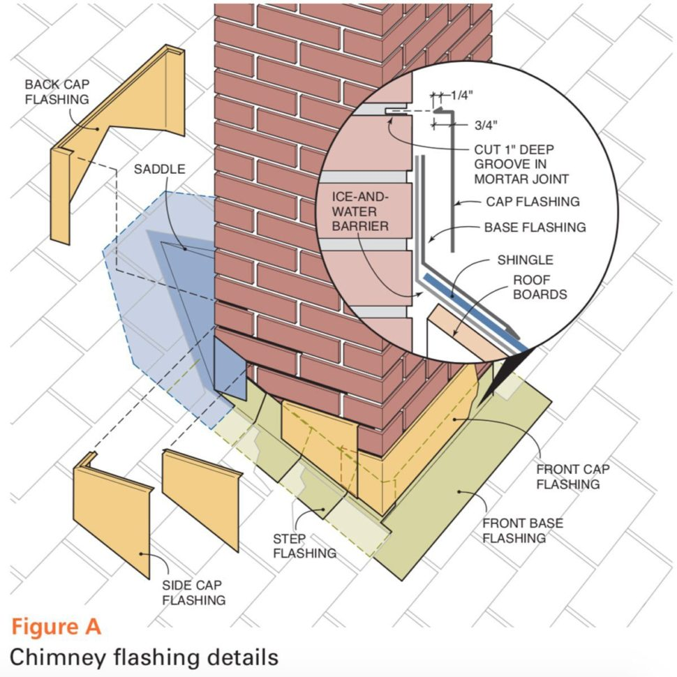 Chimney Flashing infographic explaining what makes up a chimney flash